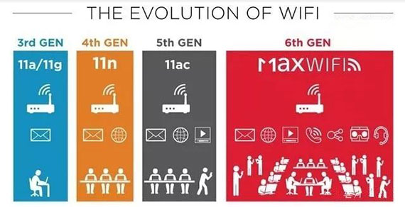 THE-EVOLUTION-OF-WIFI